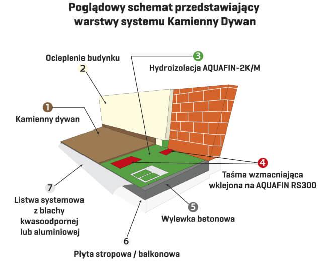 Materiały Kamienne dywany